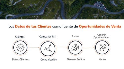 Autopportunity | Los datos de tus clientes como fuente de oportunidades de venta